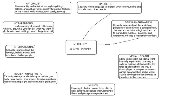 Gardner's 8 Multiple Intelligences